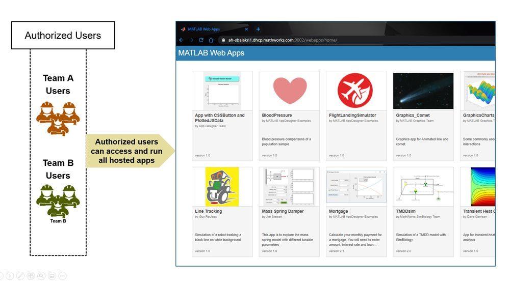 授权用户可以访问和运行所有托管的 App