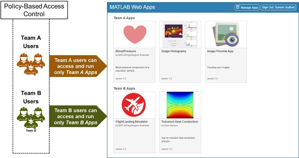 用户只能访问和运行获得授权的 App