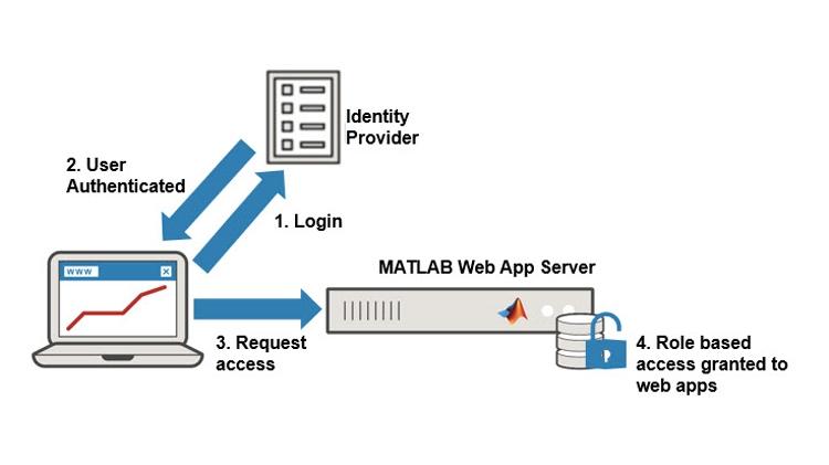 安全地控制对 Web 应用程序的访问。