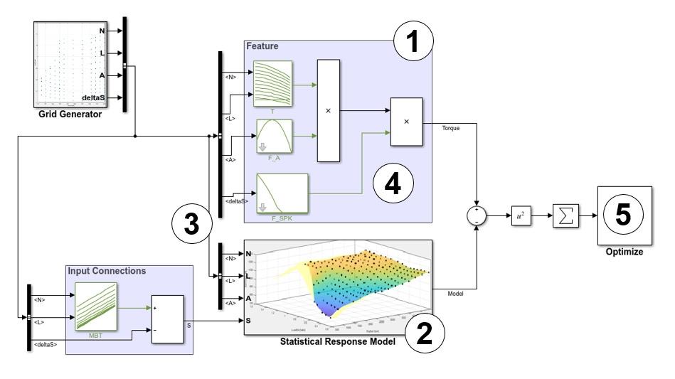 标定、填充和验证发动机扭矩模型子系统功能表的流程。