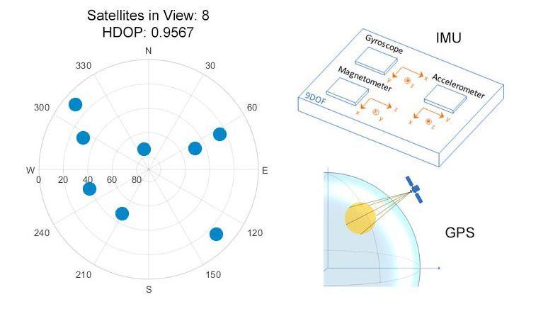 通过传感器建模进行建模和参数调优。
