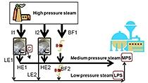 将问题描述转换为可以使用优化求解的数学规划(使用蒸汽发电厂示例)。