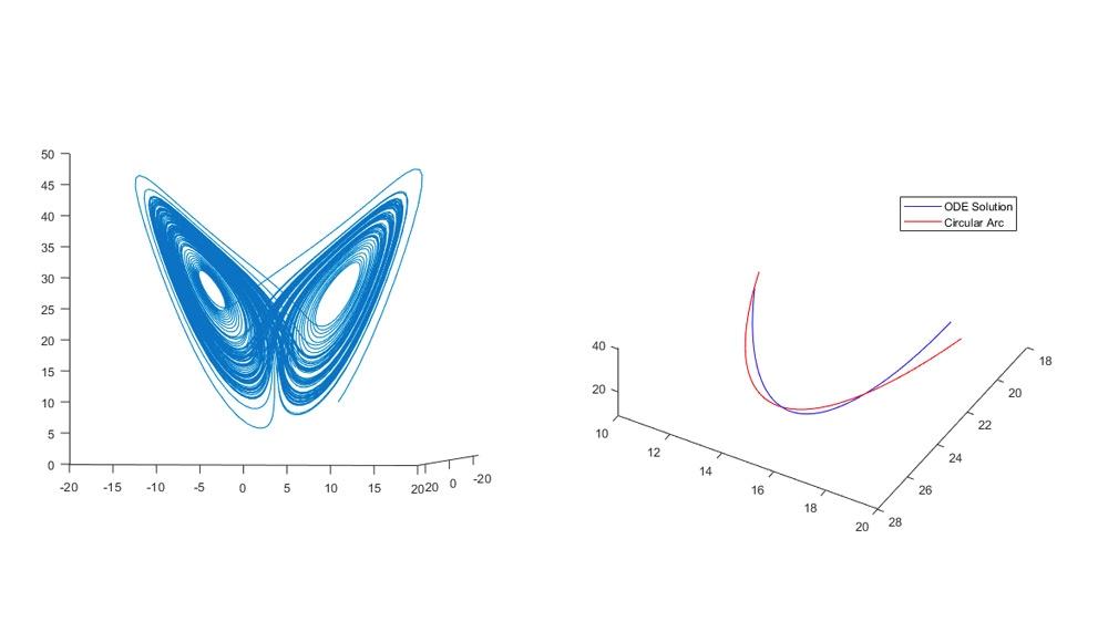 洛仑兹方程组的圆周轨迹拟合。