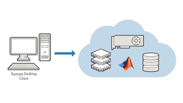 在 Amazon Web Services (AWS) 环境中,直接在 EC2 实例上运行 MATLAB 和 Simulink。