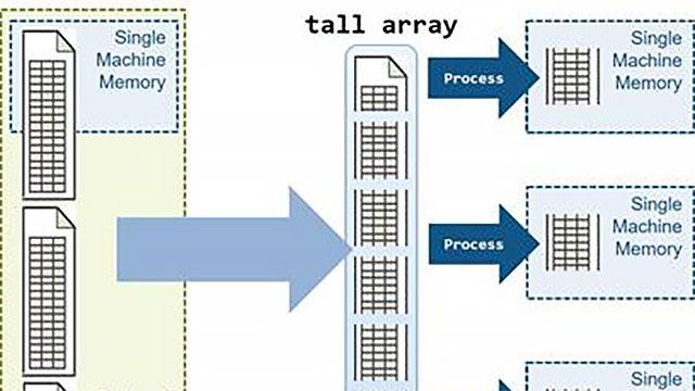 使用 MATLAB tall 数组并行分析大数据集。