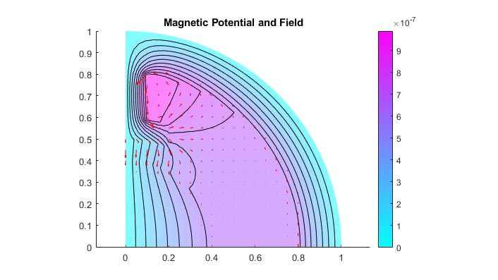 两极电机的磁势和磁场。