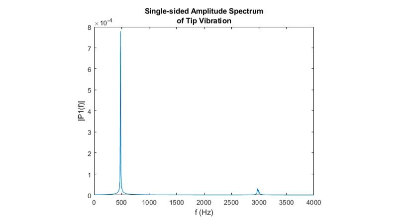 末端位移的快速傅立叶变换。