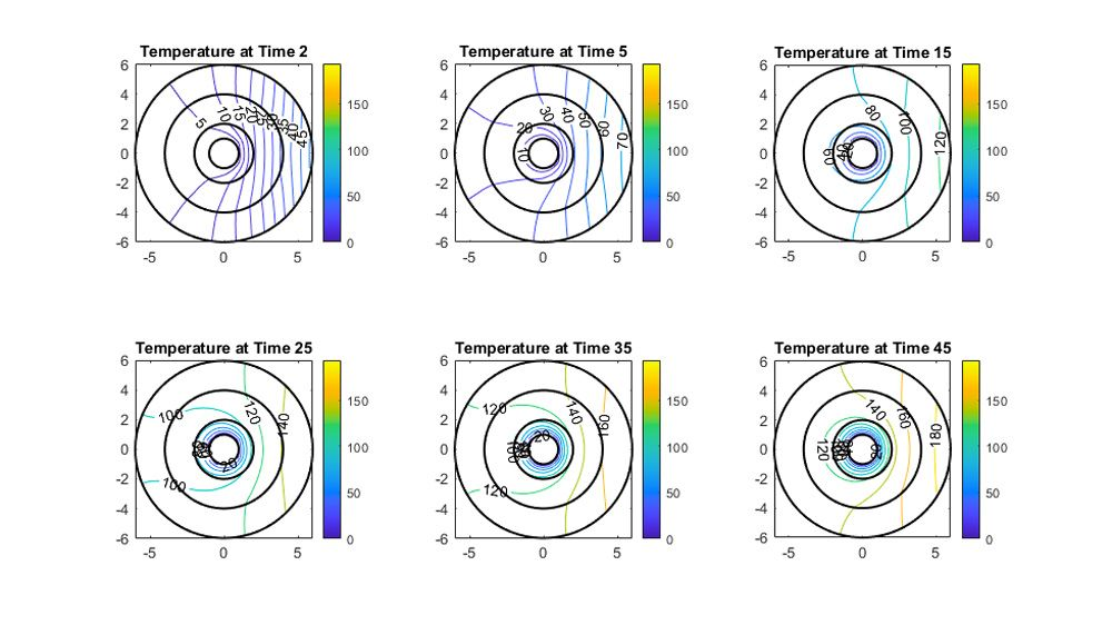 相对于时间的温度分布等高线图。