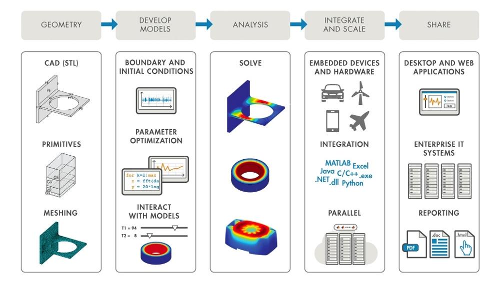 MATLAB 可帮助您实现 FEA 工作流程的自动化和集成。
