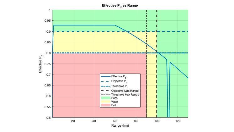 雷达红绿灯图,显示有效检测概率。该图显示何时满足设计的目标和阈值。