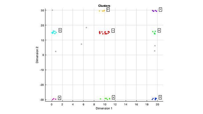 绘图显示了使用 DBSCAN 聚类算法得到的八组扩展目标检测聚类。