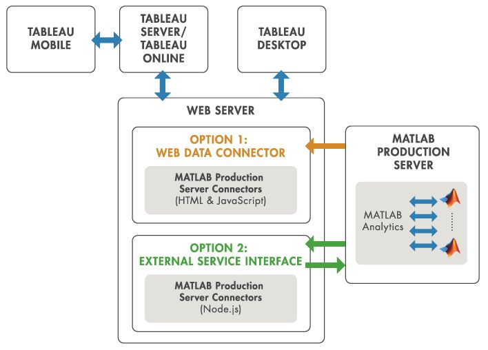MATLAB Production Server Interface for Tableau 软件