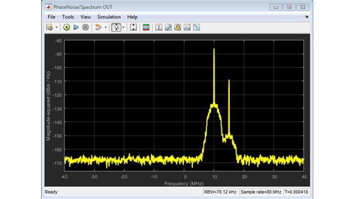 作用于双音信号的热噪声和相位噪声效应。