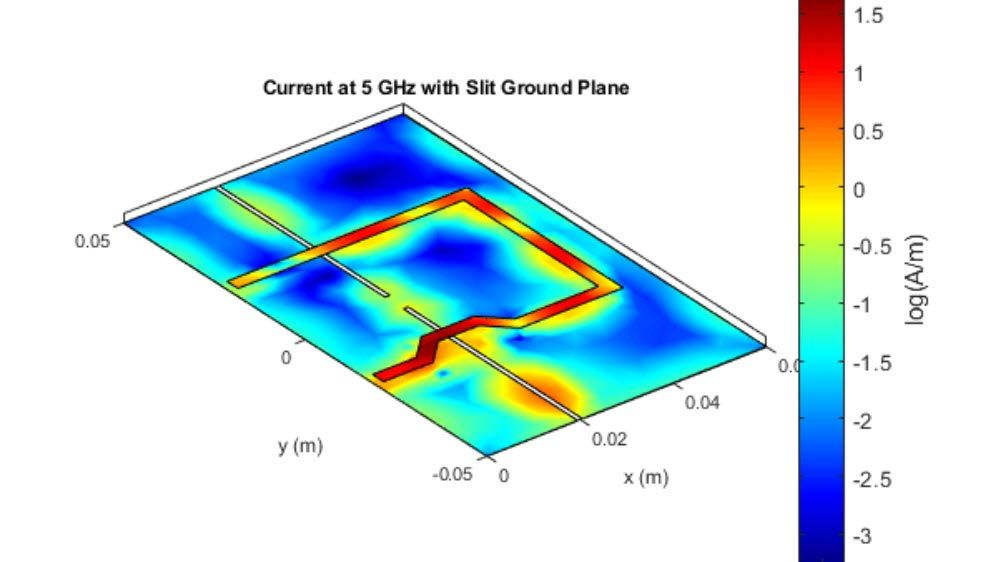 Current distribution of a PCB trace operating at 5GHz with slit ground plane.
