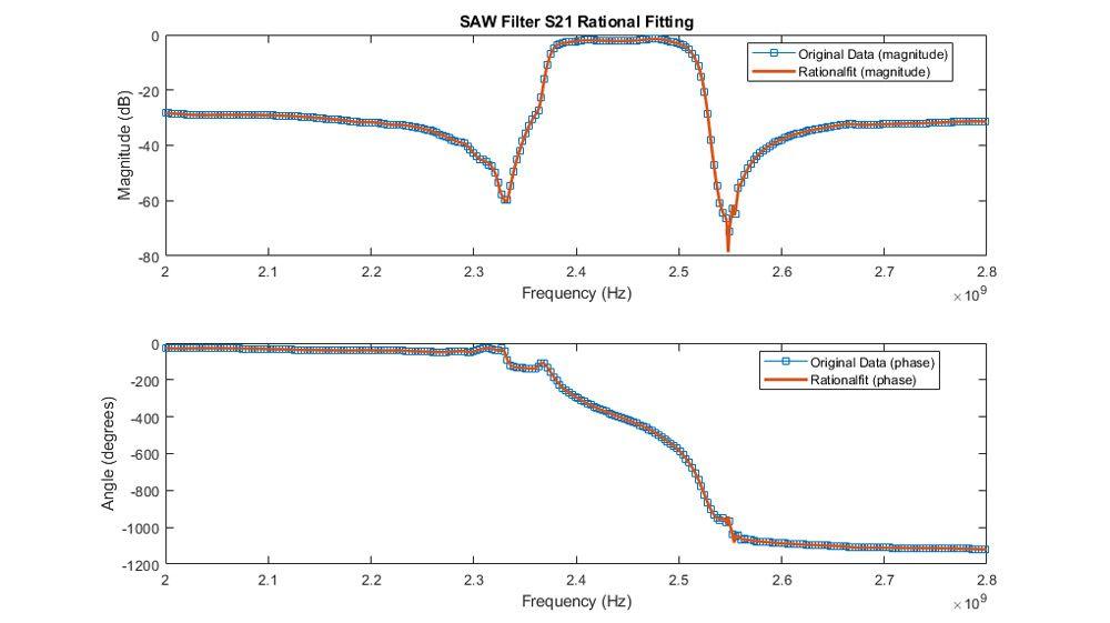 拟合 SAW 滤波器的 S21 的幅值和相位。