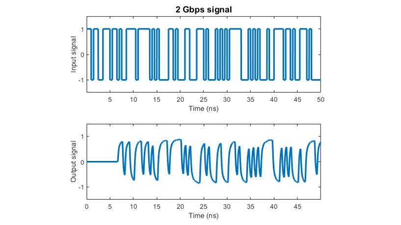 使用有理函数拟合创建的信道模型对 2Gpbs 信号产生的影响。