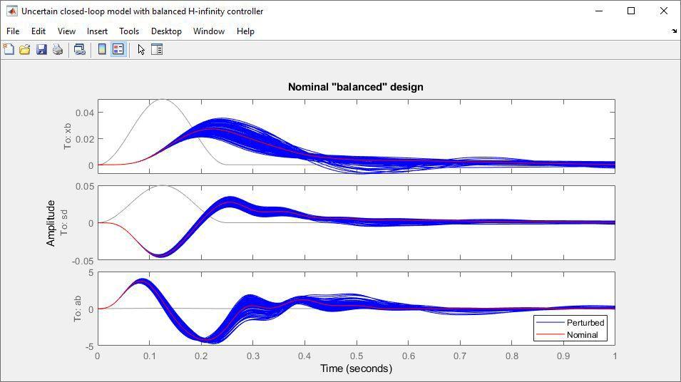使用 H 无穷控制器的不确定闭环模型。