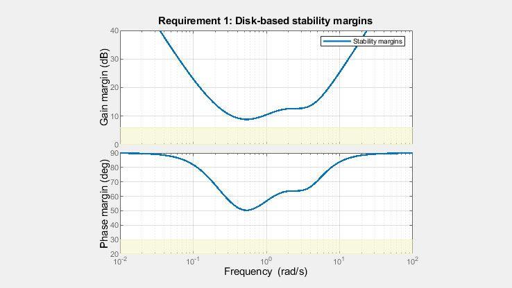 磁盘裕度提供比经典幅值裕度和相位裕度更全面的鲁棒稳定性。