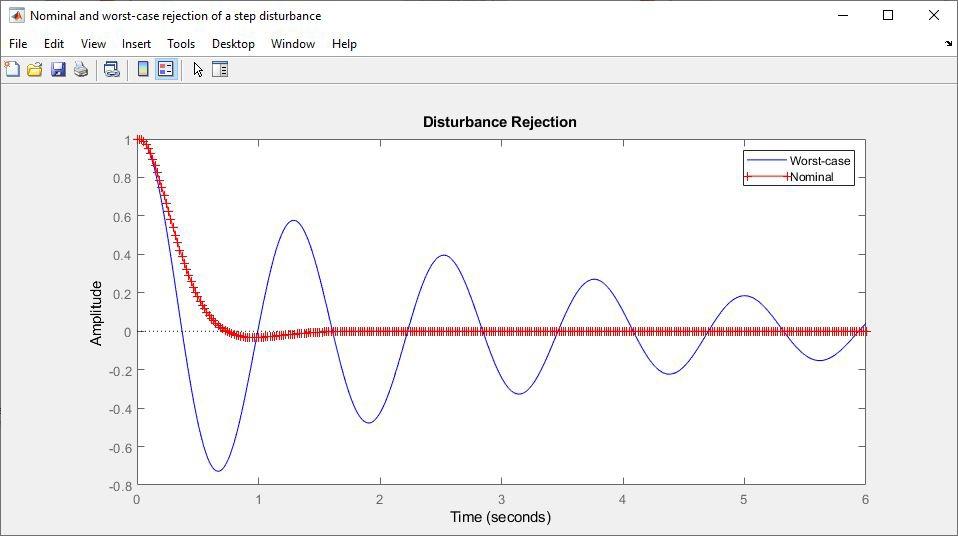 阶跃扰动的标称和最差情况抑制。