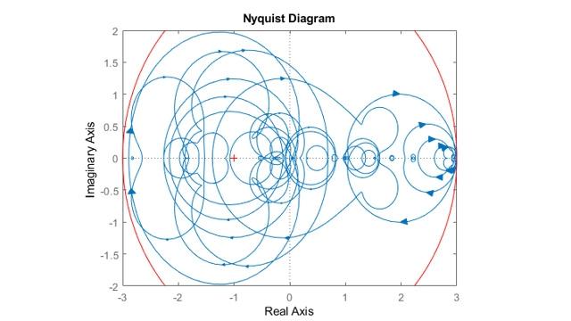 采样系统的奈奎斯特图。