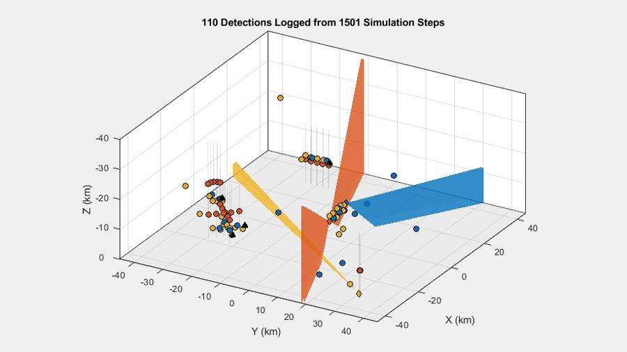在具有三个传感器和多个目标的多平台场景中生成的检测。