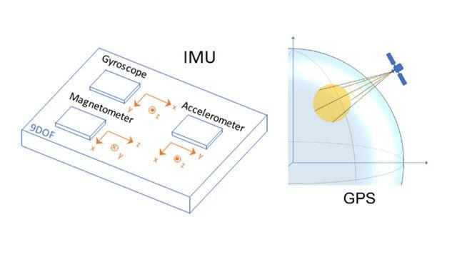 使用 IMU 和 GPS 传感器生成数据,用于开发和测试惯性融合算法。