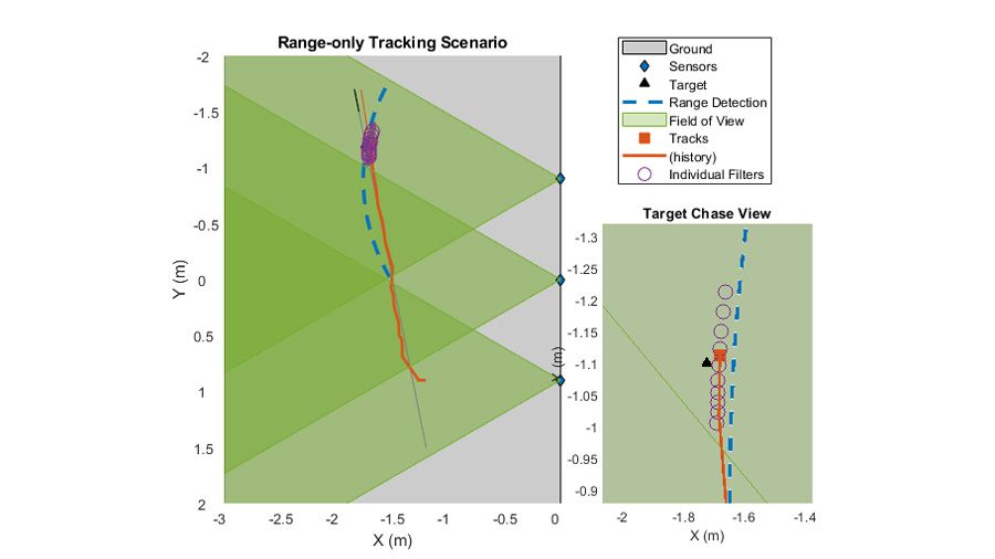 多个传感器跟踪单个目标在覆盖范围的移动。