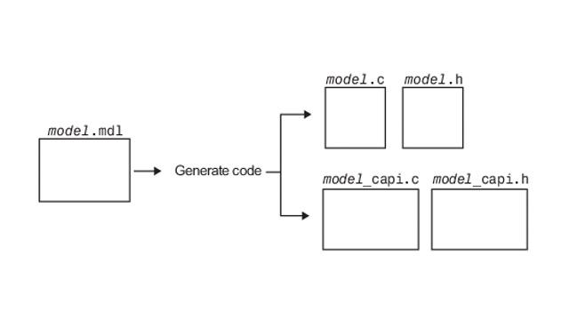 使用 C API 在生成代码与外部代码之间进行数据交换。