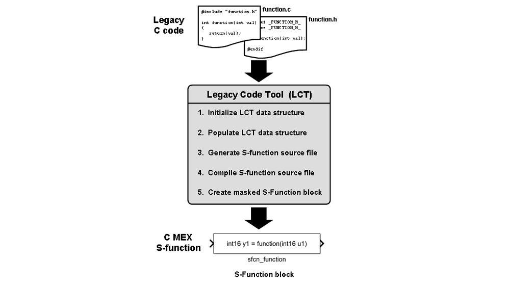 将旧有代码与 Legacy Code Tool 集成。