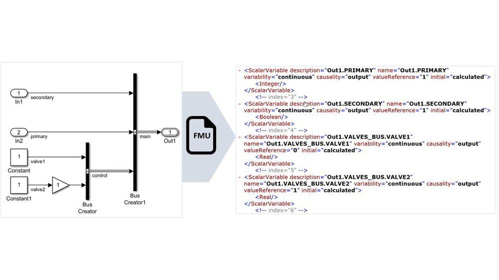 将非虚拟总线信号映射到结构化 FMU 变量名。