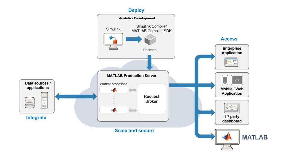 通过 MATLAB Production Server 将仿真与生产 IT 系统集成。
