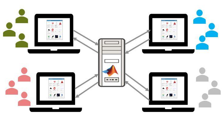 使用 MATLAB Web App Server 托管和共享 Web App。