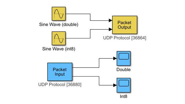通过 UDP 通信协议传输数据。