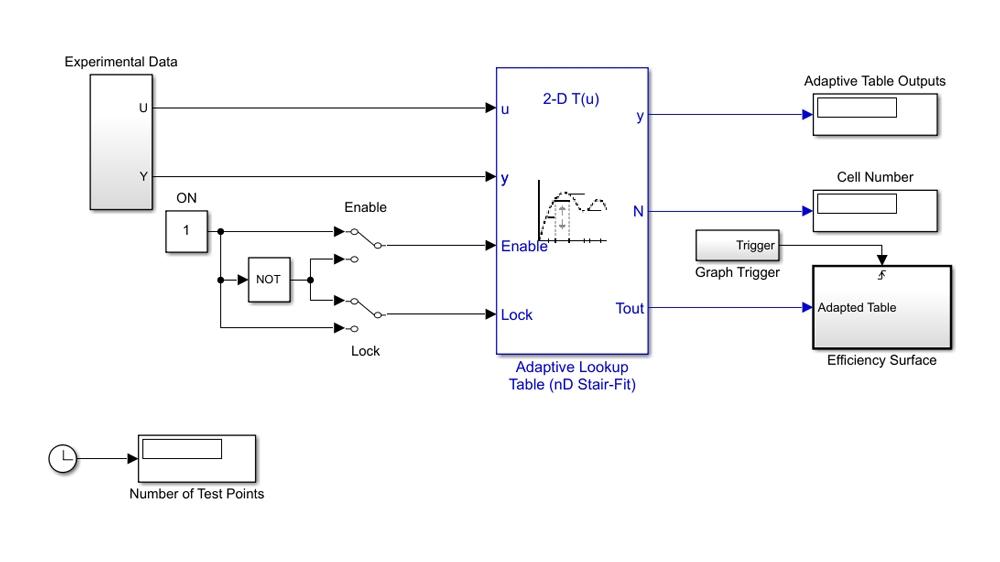 自适应查表使用测试数据逼近引擎的容积效率曲面