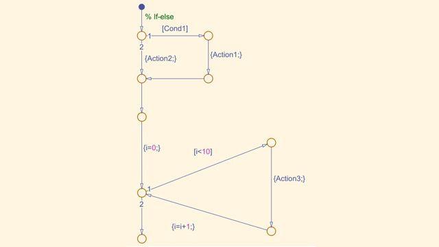 Stateflow 流程图