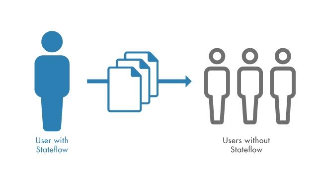 共享包含 Stateflow 图的 MATLAB 应用程序,而不需要 Stateflow 许可证。