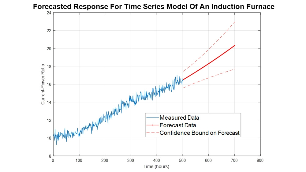 Time Series Models can be used to predict equipment health.
