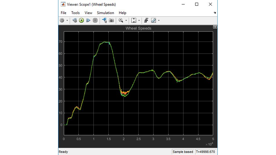 重播录制的车辆测试运行,对重播的车轮速度数据绘图。