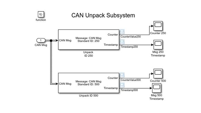 Simulink 模型,使用 CAN Unpack 模块来解码 CAN 报文。