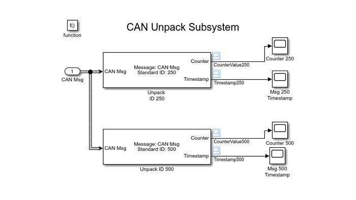 用于解码 CAN 报文的 Simulink 模型。