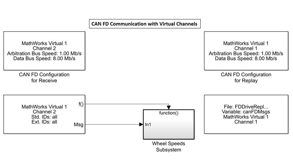 Simulink 模块使用 MathWorks 虚拟通道发送和接收数据。