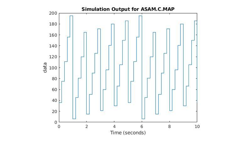 该图显示 ASAM.C.MAP 参数随时间上升和下降。