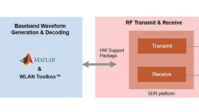 使用 SDR 发射 802.11 OFDM 信标帧。