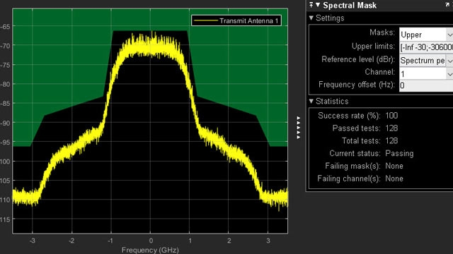 802.11ad 发射器频谱发射模板测试。