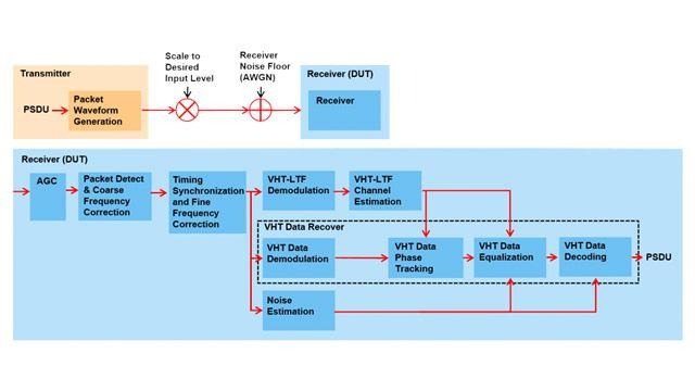 802.11ac 接收机最小输入灵敏度测试。