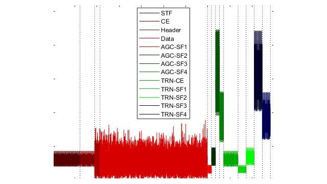 带数据和前导字段的 WLAN 数据包结构