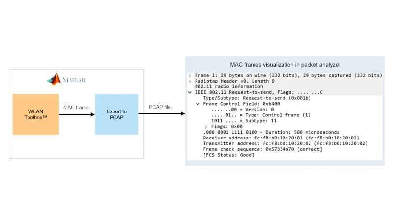 802.11 MAC 帧生成。