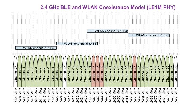 低功耗蓝牙 (BLE) 与 WLAN 干扰共存。