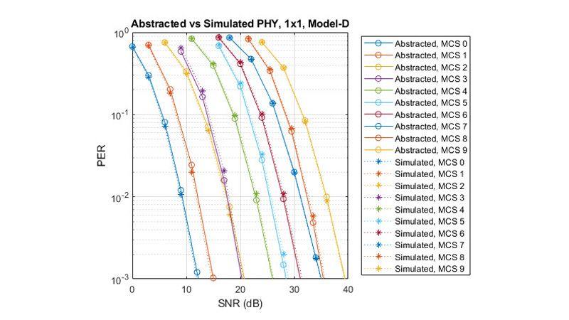 误包率比较:抽象物理层与仿真物理层。