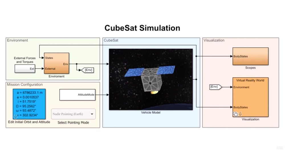 对 CubeSat 卫星进行建模、仿真和可视化